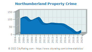 Northumberland Property Crime