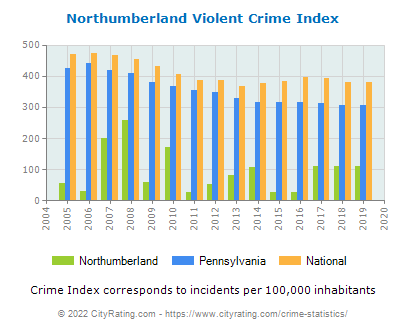 Northumberland Violent Crime vs. State and National Per Capita