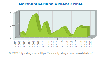 Northumberland Violent Crime