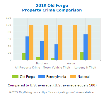 Old Forge Property Crime vs. State and National Comparison