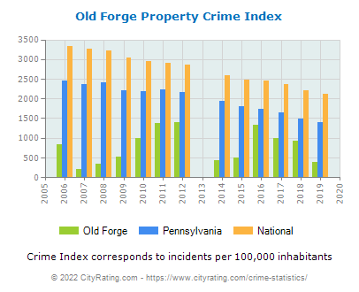 Old Forge Property Crime vs. State and National Per Capita