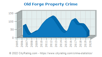 Old Forge Property Crime