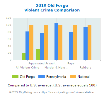Old Forge Violent Crime vs. State and National Comparison