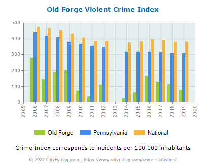 Old Forge Violent Crime vs. State and National Per Capita