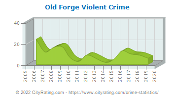 Old Forge Violent Crime