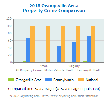 Orangeville Area Property Crime vs. State and National Comparison