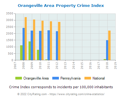 Orangeville Area Property Crime vs. State and National Per Capita