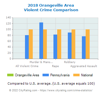 Orangeville Area Violent Crime vs. State and National Comparison