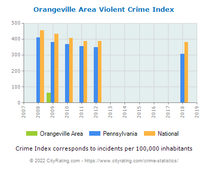 Orangeville Area Violent Crime vs. State and National Per Capita