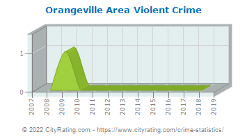 Orangeville Area Violent Crime