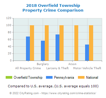 Overfield Township Property Crime vs. State and National Comparison