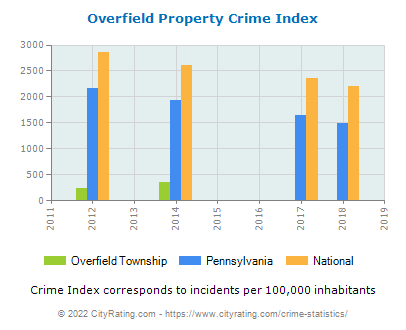 Overfield Township Property Crime vs. State and National Per Capita