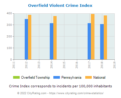 Overfield Township Violent Crime vs. State and National Per Capita