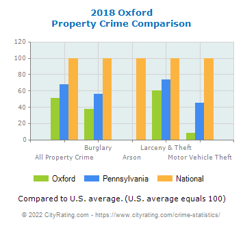 Oxford Property Crime vs. State and National Comparison