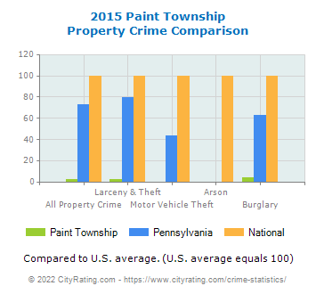Paint Township Property Crime vs. State and National Comparison