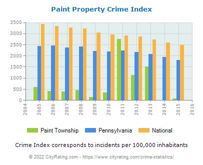 Paint Township Property Crime vs. State and National Per Capita