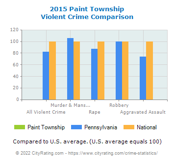 Paint Township Violent Crime vs. State and National Comparison