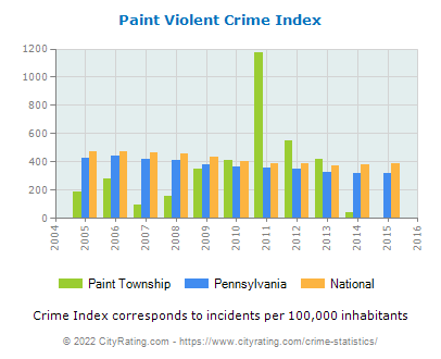 Paint Township Violent Crime vs. State and National Per Capita