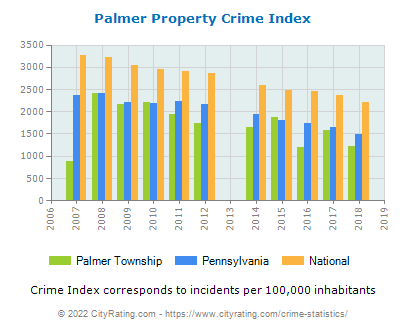 Palmer Township Property Crime vs. State and National Per Capita
