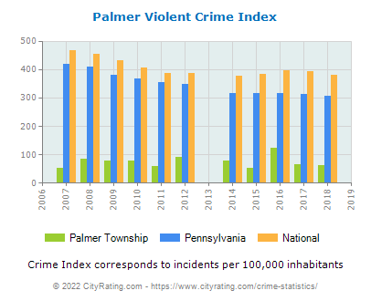 Palmer Township Violent Crime vs. State and National Per Capita