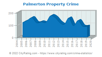 Palmerton Property Crime