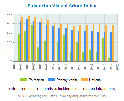 Palmerton Violent Crime vs. State and National Per Capita
