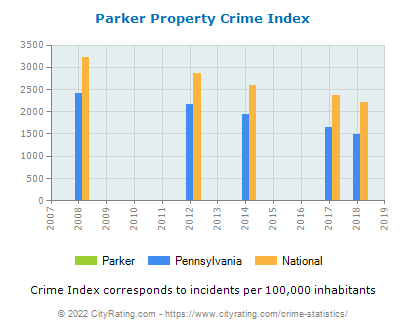 Parker Property Crime vs. State and National Per Capita