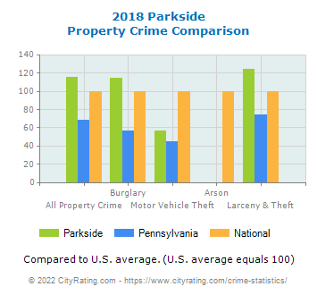 Parkside Property Crime vs. State and National Comparison