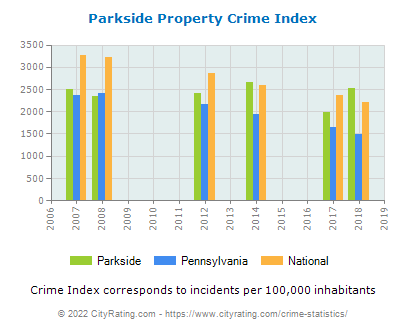 Parkside Property Crime vs. State and National Per Capita