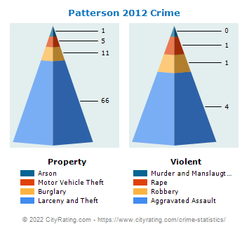 Patterson Township Crime 2012