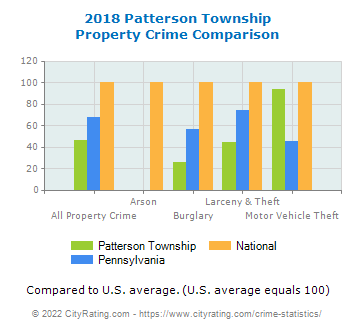 Patterson Township Property Crime vs. State and National Comparison