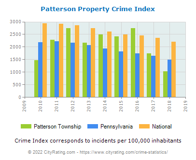 Patterson Township Property Crime vs. State and National Per Capita