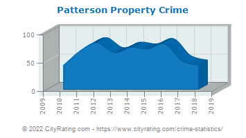 Patterson Township Property Crime