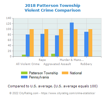 Patterson Township Violent Crime vs. State and National Comparison