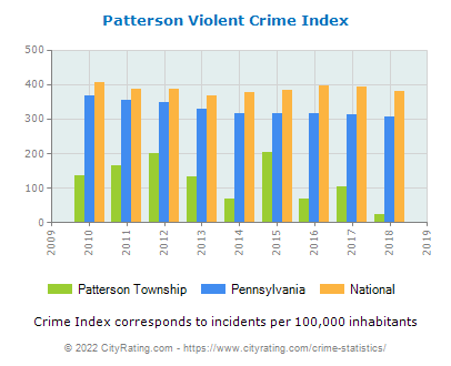 Patterson Township Violent Crime vs. State and National Per Capita