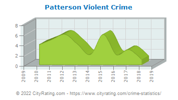 Patterson Township Violent Crime
