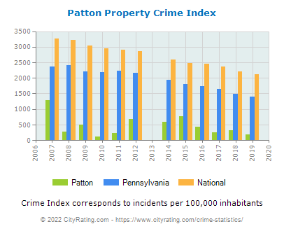 Patton Property Crime vs. State and National Per Capita