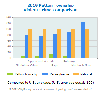 Patton Township Violent Crime vs. State and National Comparison