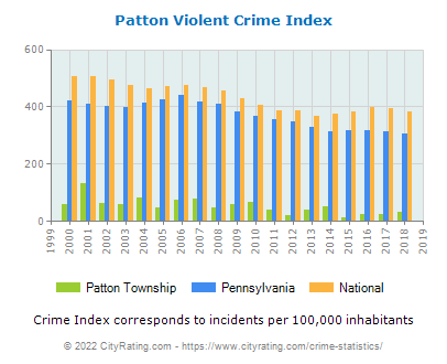 Patton Township Violent Crime vs. State and National Per Capita
