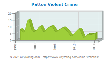 Patton Township Violent Crime