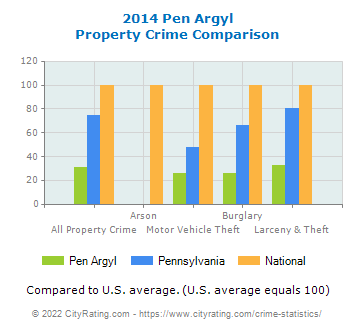 Pen Argyl Property Crime vs. State and National Comparison
