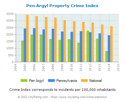 Pen Argyl Property Crime vs. State and National Per Capita