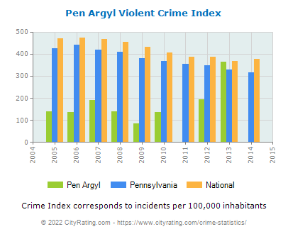 Pen Argyl Violent Crime vs. State and National Per Capita