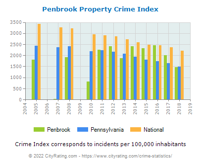 Penbrook Property Crime vs. State and National Per Capita