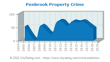 Penbrook Property Crime