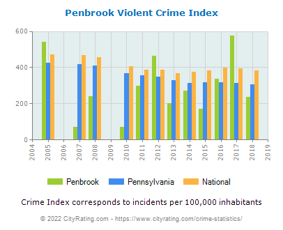Penbrook Violent Crime vs. State and National Per Capita