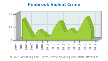 Penbrook Violent Crime