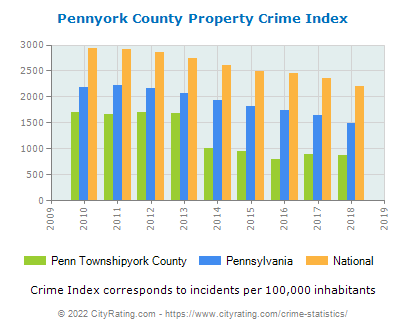 Penn Townshipyork County Property Crime vs. State and National Per Capita