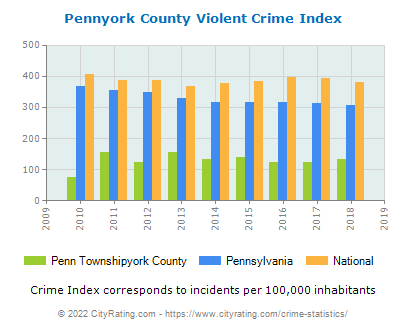 Penn Townshipyork County Violent Crime vs. State and National Per Capita