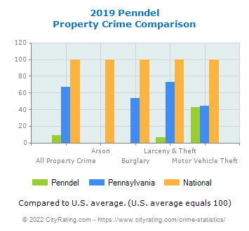 Penndel Property Crime vs. State and National Comparison
